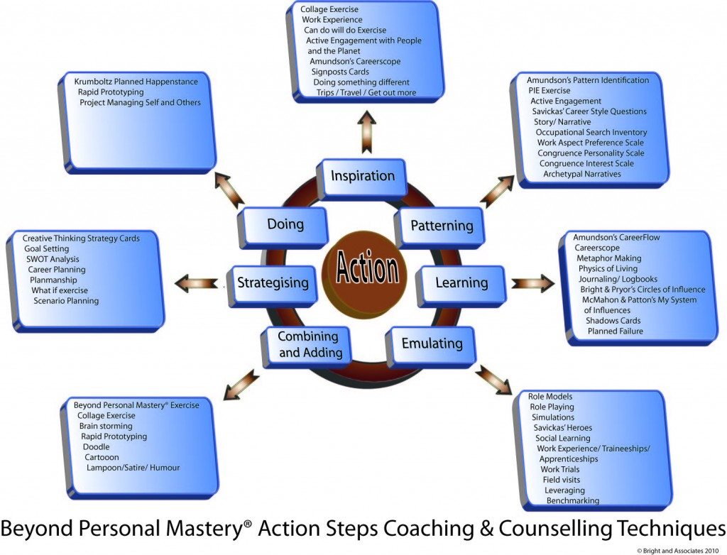 personal mastery Personal mastery simply means that one has achieved a certain level of competence in a particular subject or skill area that they can perform it continually without supervision, and are further capable of teaching it to others each of us has one.